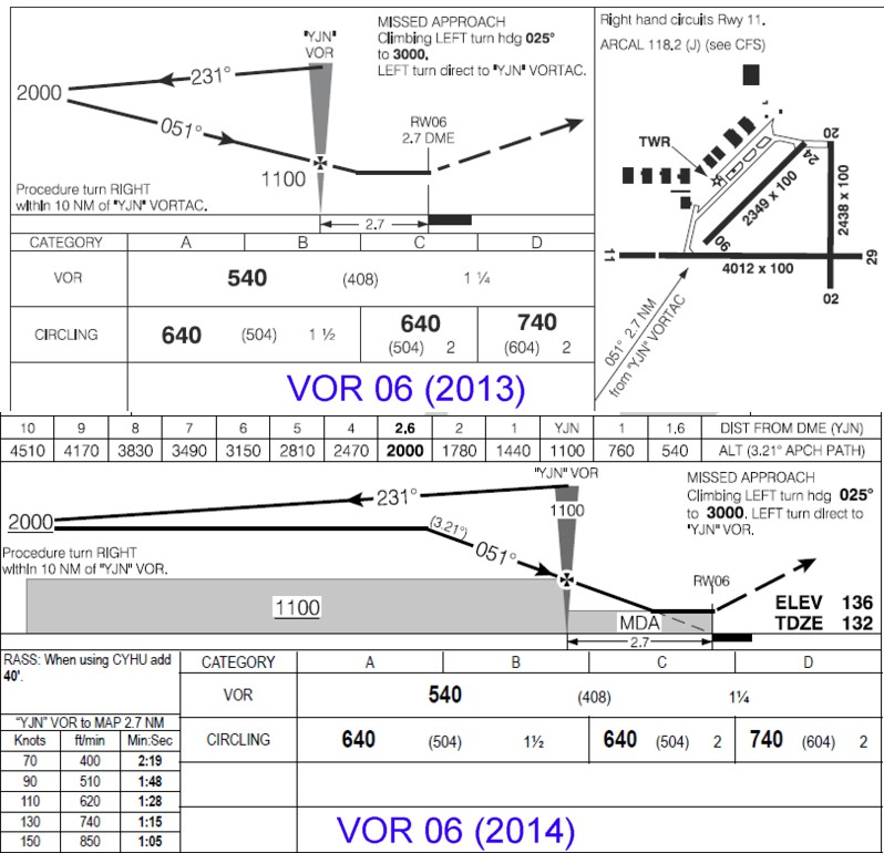 L'approche IFR de Saint-Jean reviséeIFR approach revised