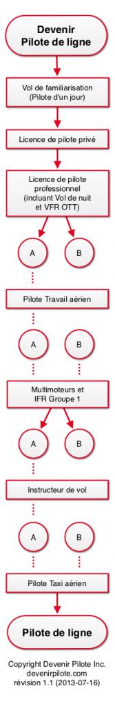 graph-pilote-de-ligne